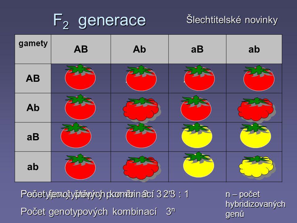 F2 generace Šlechtitelské novinky AB Ab aB ab AABB AABb AaBB AaBb AABb