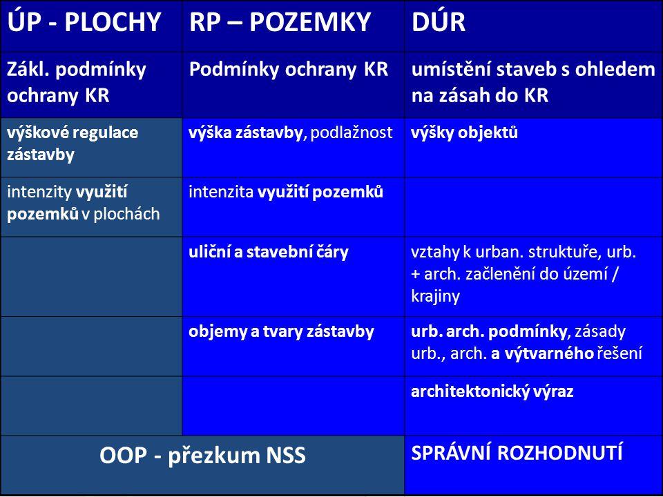 ÚP - PLOCHY RP – POZEMKY DÚR OOP - přezkum NSS