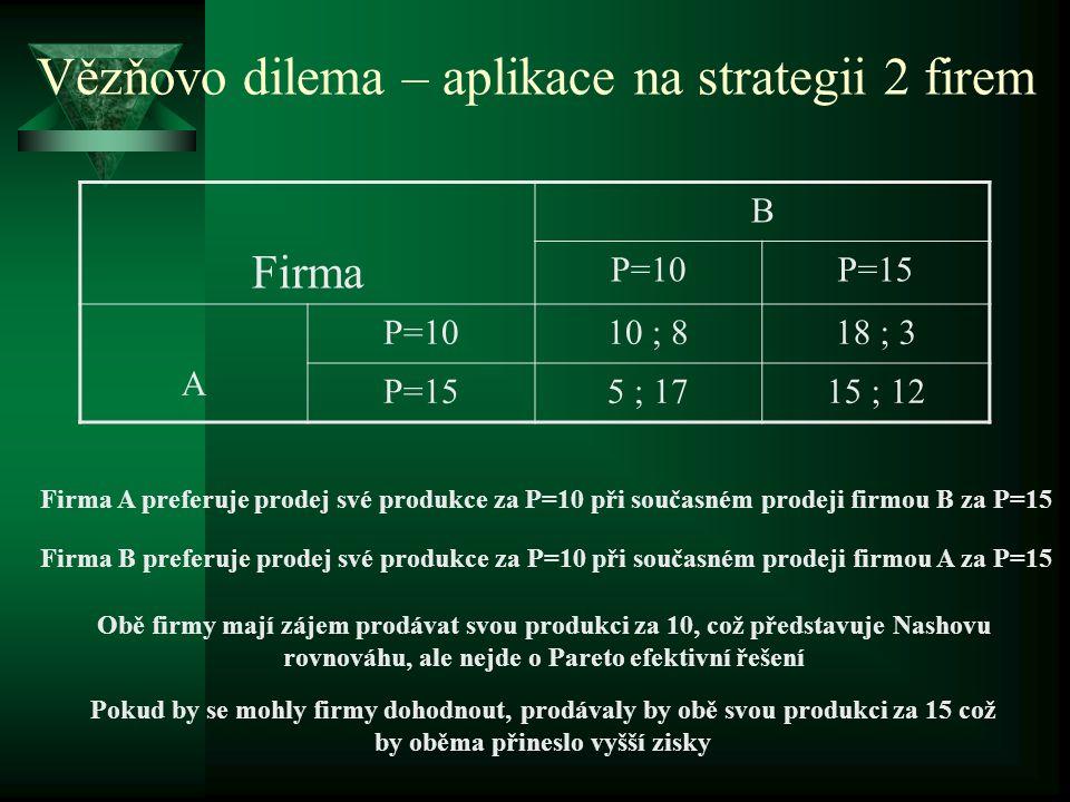 Vězňovo dilema – aplikace na strategii 2 firem