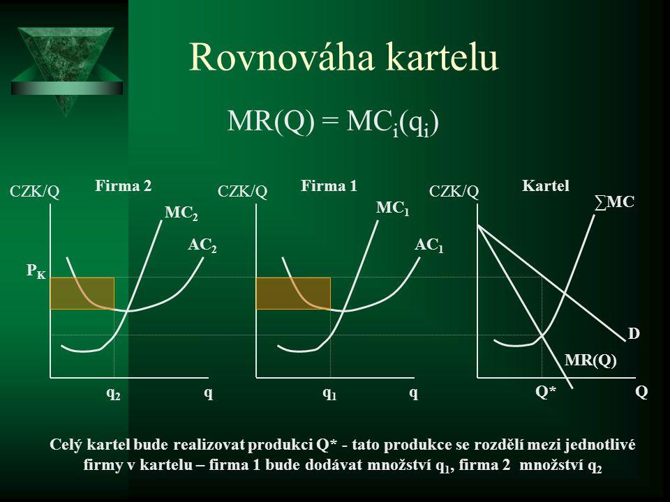 Rovnováha kartelu MR(Q) = MCi(qi) Firma 2 Firma 1 Kartel CZK/Q CZK/Q