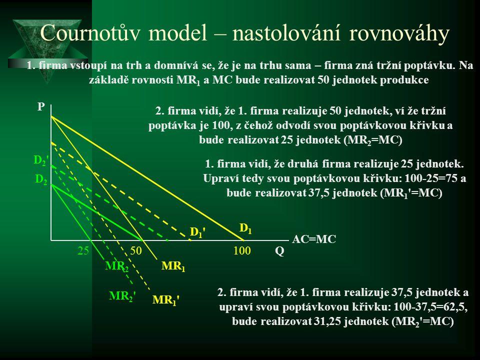 Cournotův model – nastolování rovnováhy