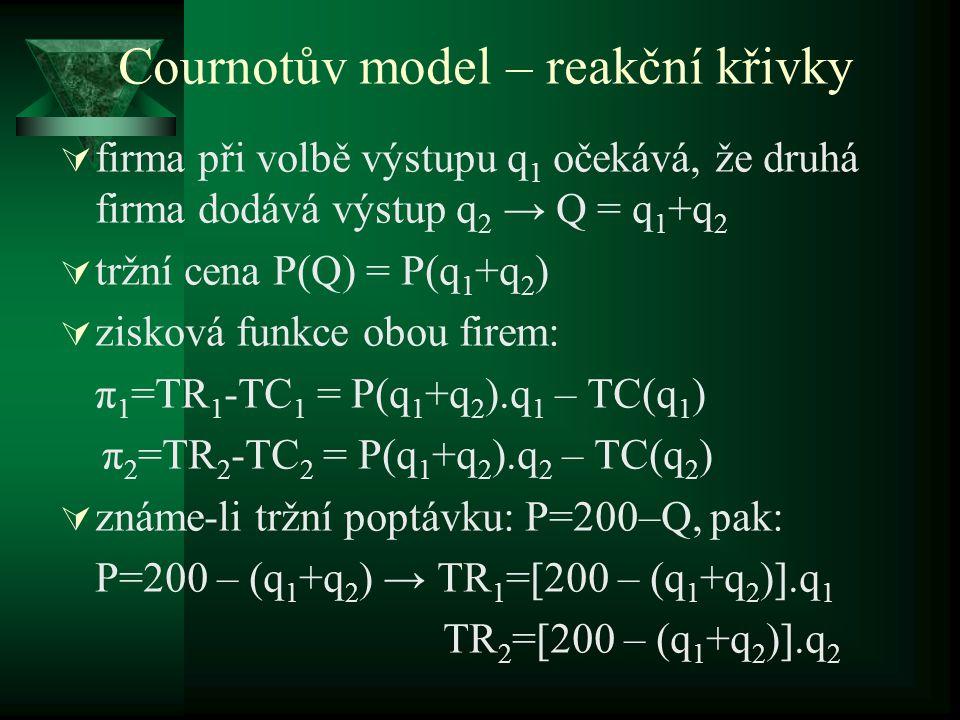 Cournotův model – reakční křivky