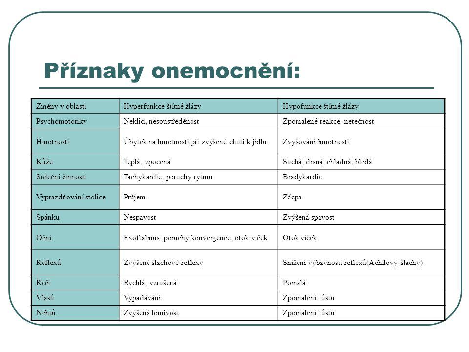 Příznaky onemocnění: Změny v oblasti Hyperfunkce štítné žlázy