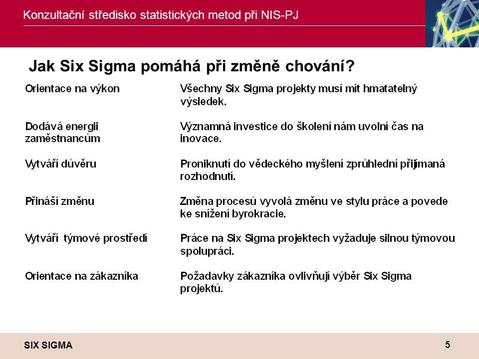 Jak Six Sigma pomáhá při změně chování