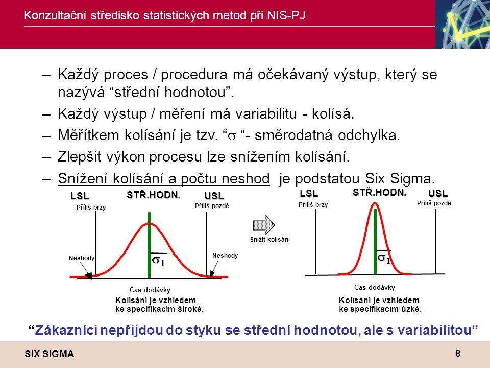 Každý výstup / měření má variabilitu - kolísá.