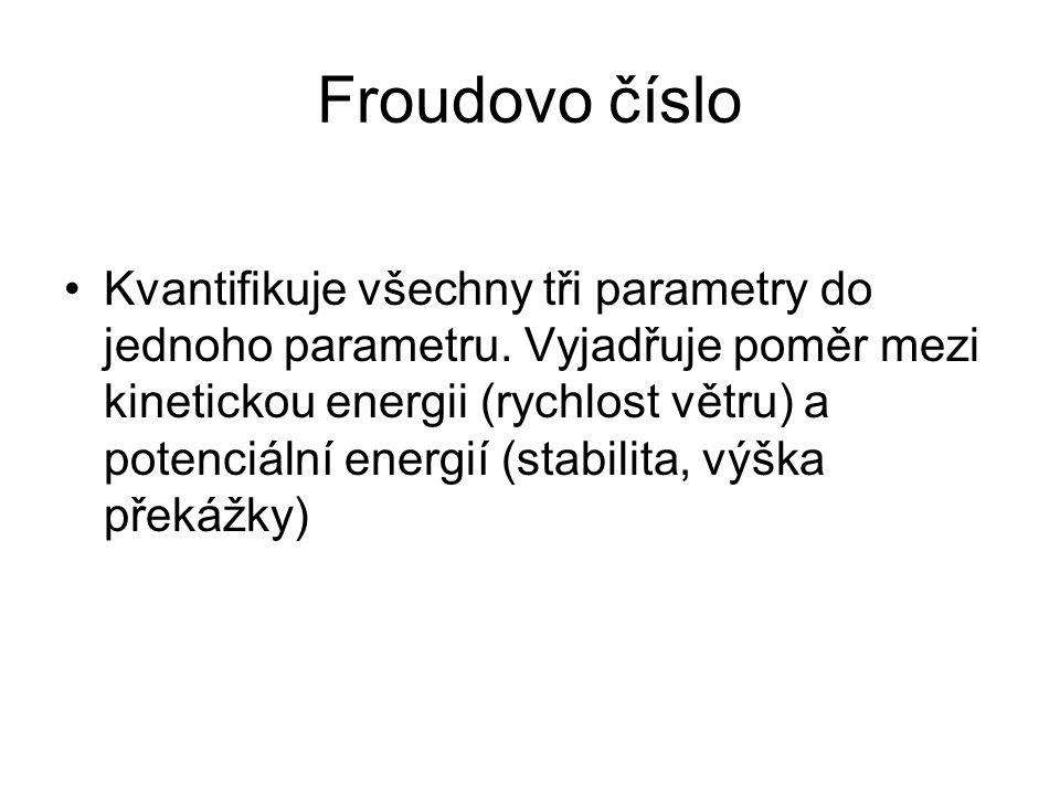 Froudovo číslo
