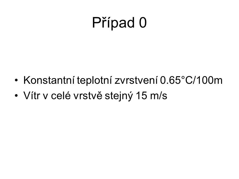 Případ 0 Konstantní teplotní zvrstvení 0.65°C/100m