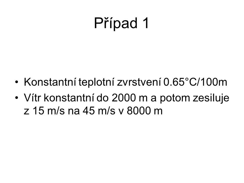 Případ 1 Konstantní teplotní zvrstvení 0.65°C/100m