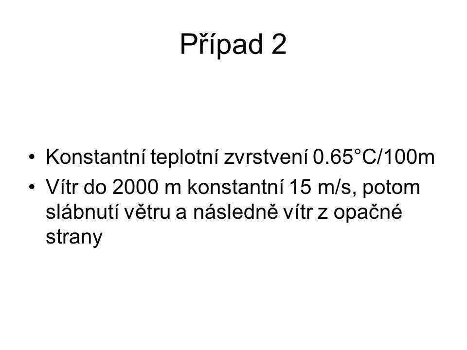 Případ 2 Konstantní teplotní zvrstvení 0.65°C/100m