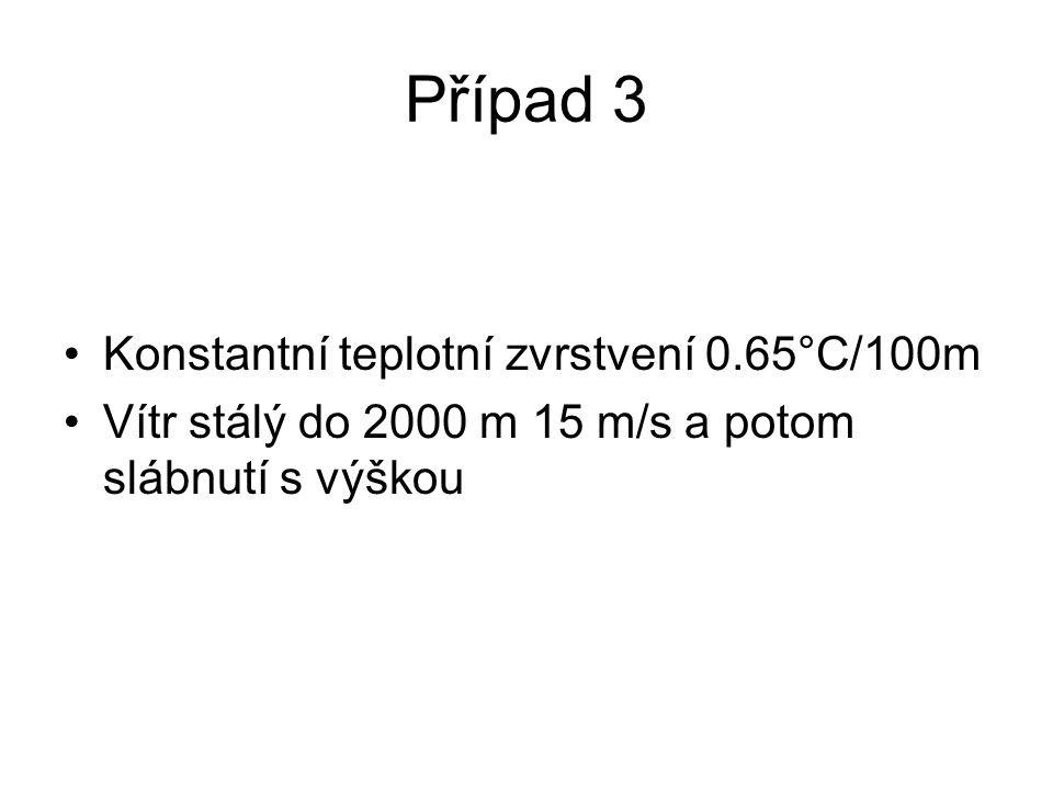 Případ 3 Konstantní teplotní zvrstvení 0.65°C/100m