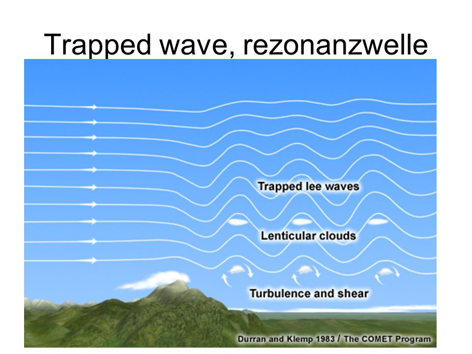 Trapped wave, rezonanzwelle
