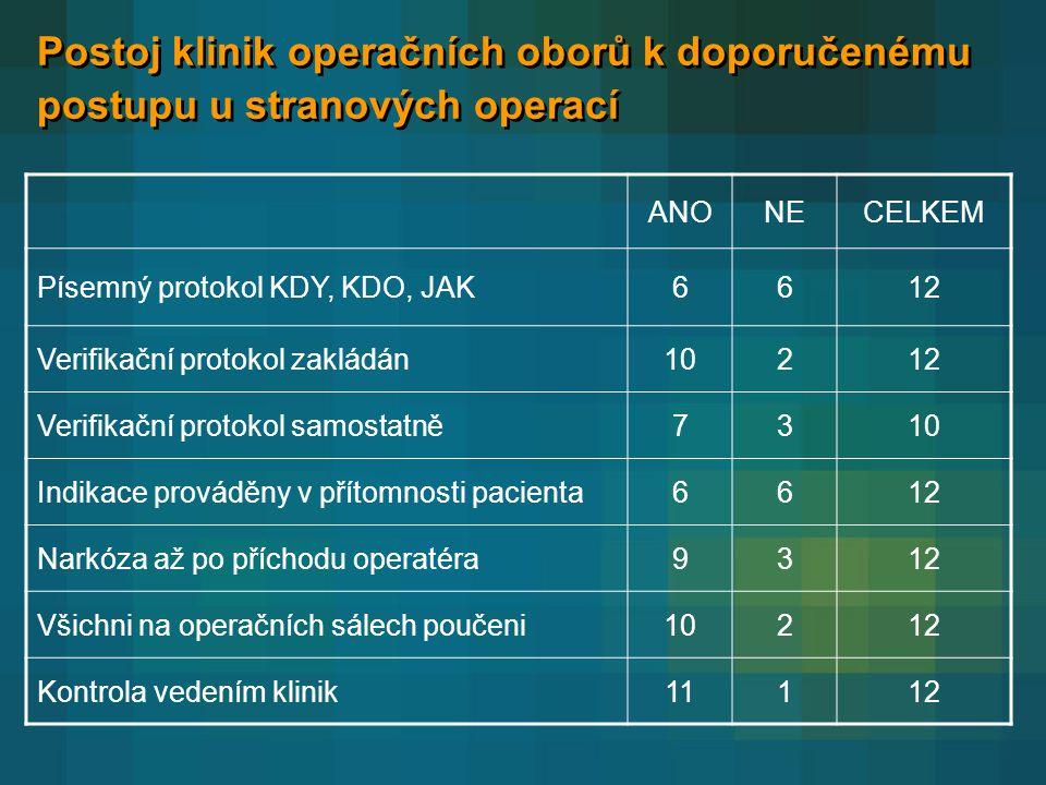 Postoj klinik operačních oborů k doporučenému postupu u stranových operací