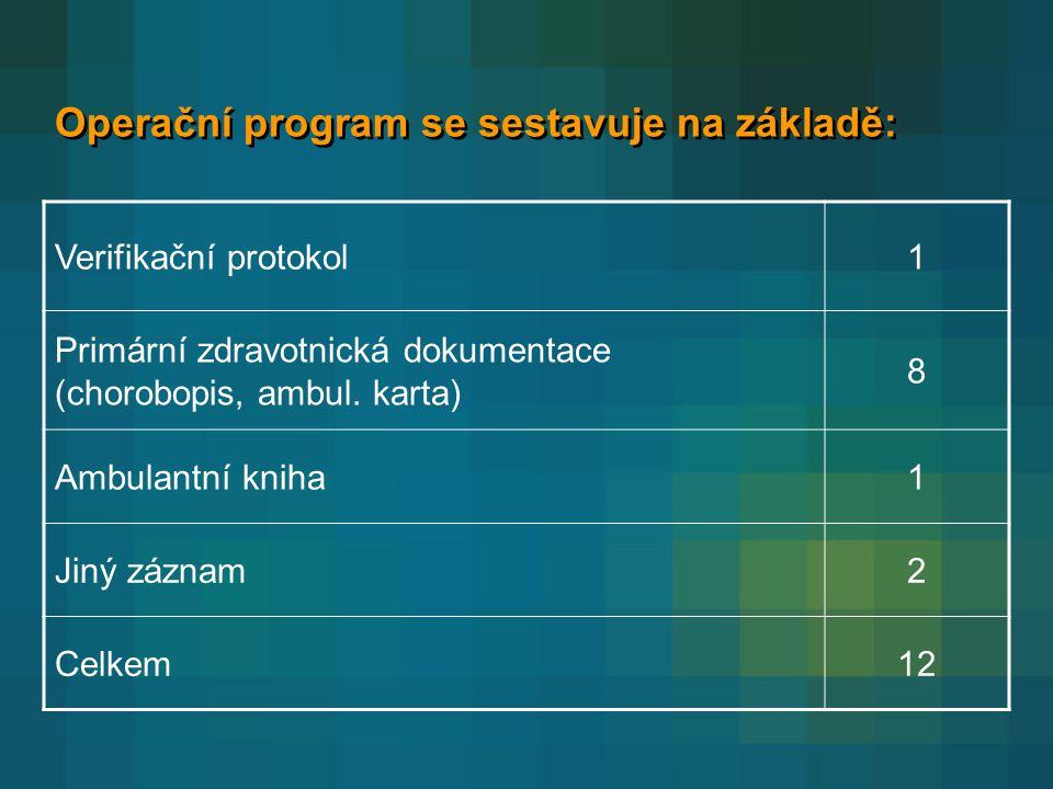 Operační program se sestavuje na základě: