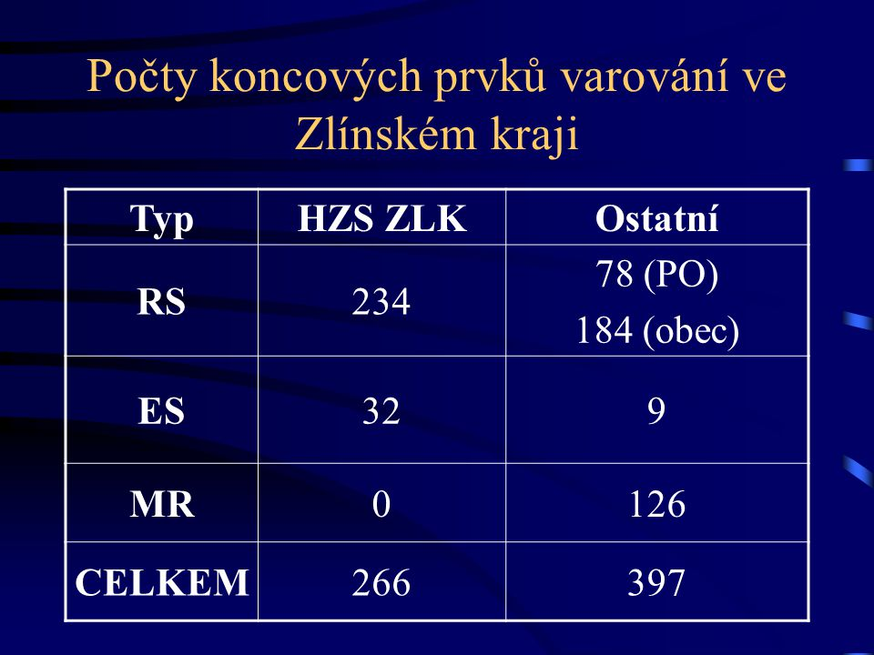 Počty koncových prvků varování ve Zlínském kraji