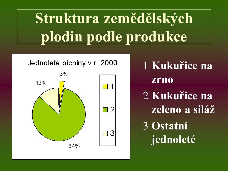 Struktura zemědělských plodin podle produkce