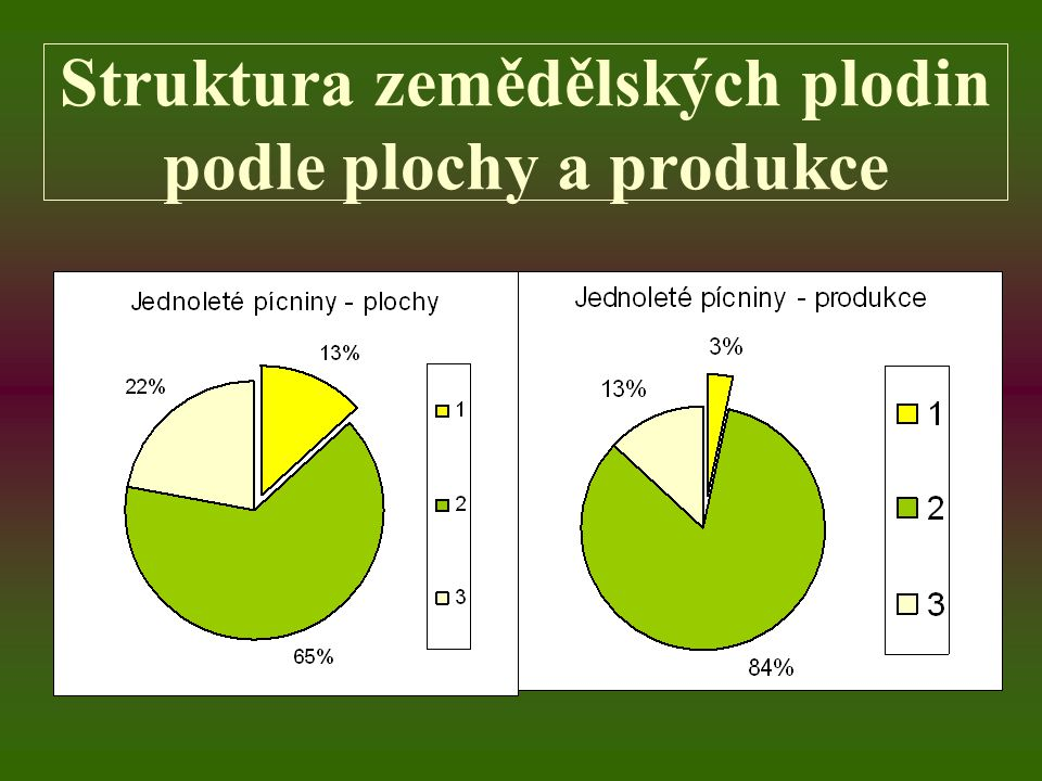 Struktura zemědělských plodin podle plochy a produkce