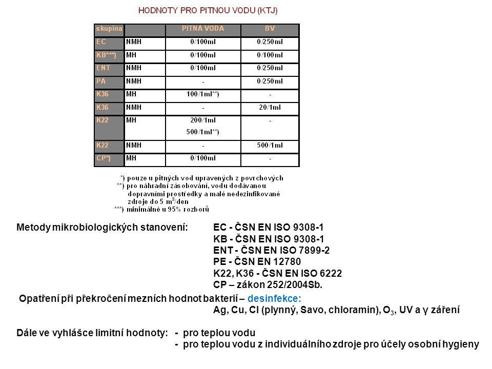 Metody mikrobiologických stanovení: EC - ČSN EN ISO 9308-1