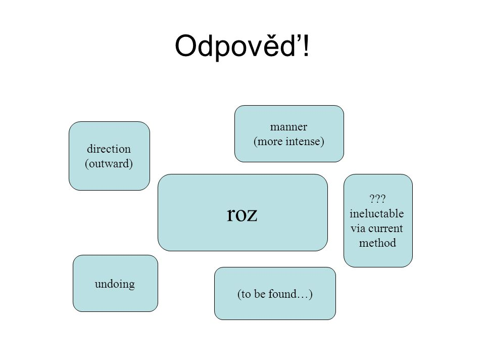 Odpověd'! roz manner (more intense) direction (outward)