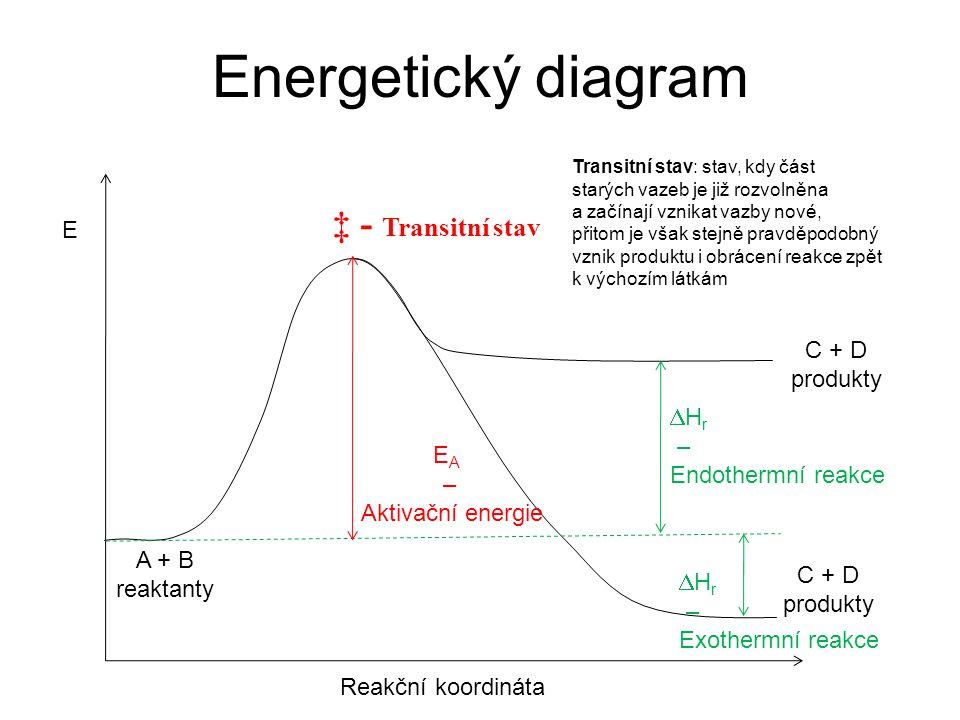 Energetický diagram ‡ - Transitní stav E DHr Endothermní reakce EA –