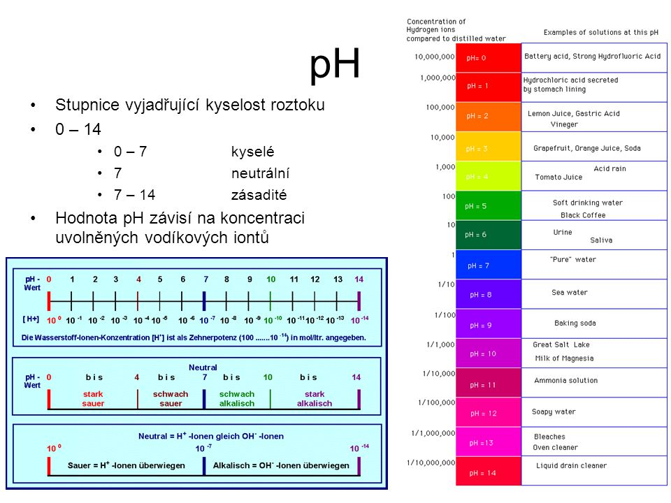 pH Stupnice vyjadřující kyselost roztoku 0 – 14