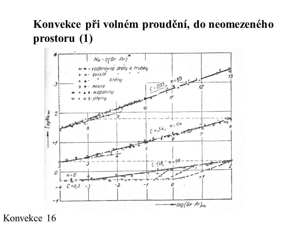 Konvekce při volném proudění, do neomezeného prostoru (1)