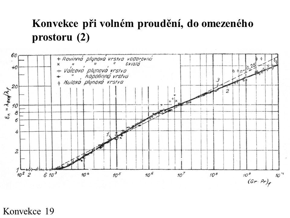 Konvekce při volném proudění, do omezeného prostoru (2)
