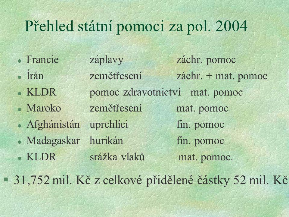 Přehled státní pomoci za pol. 2004