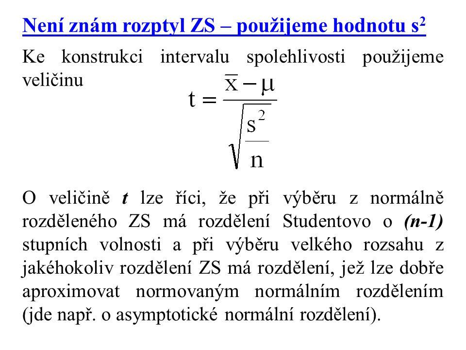 Není znám rozptyl ZS – použijeme hodnotu s2
