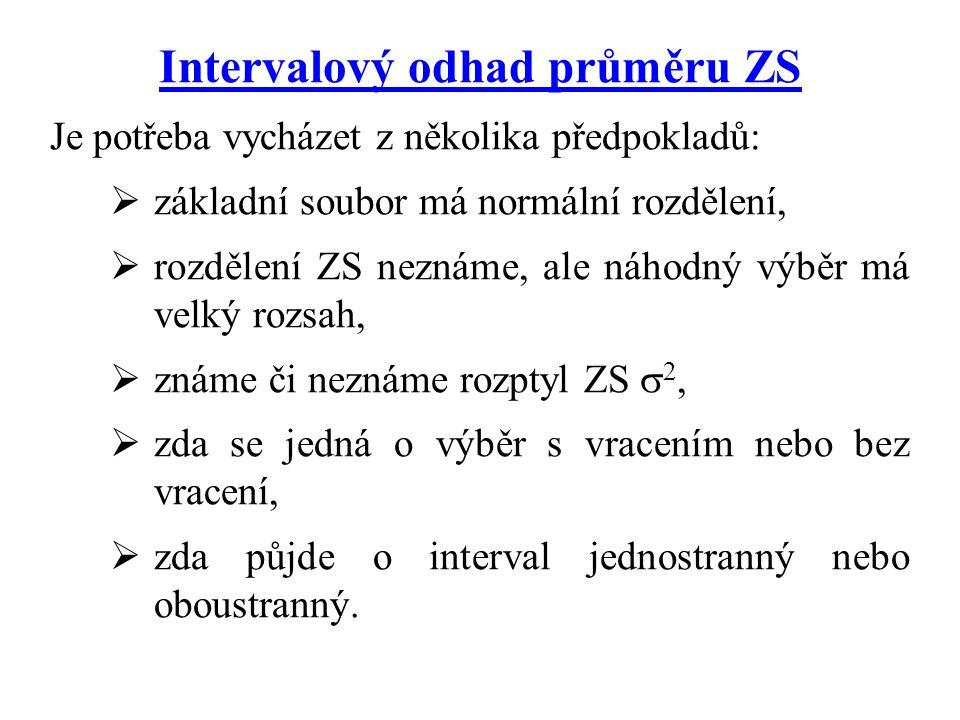 Intervalový odhad průměru ZS