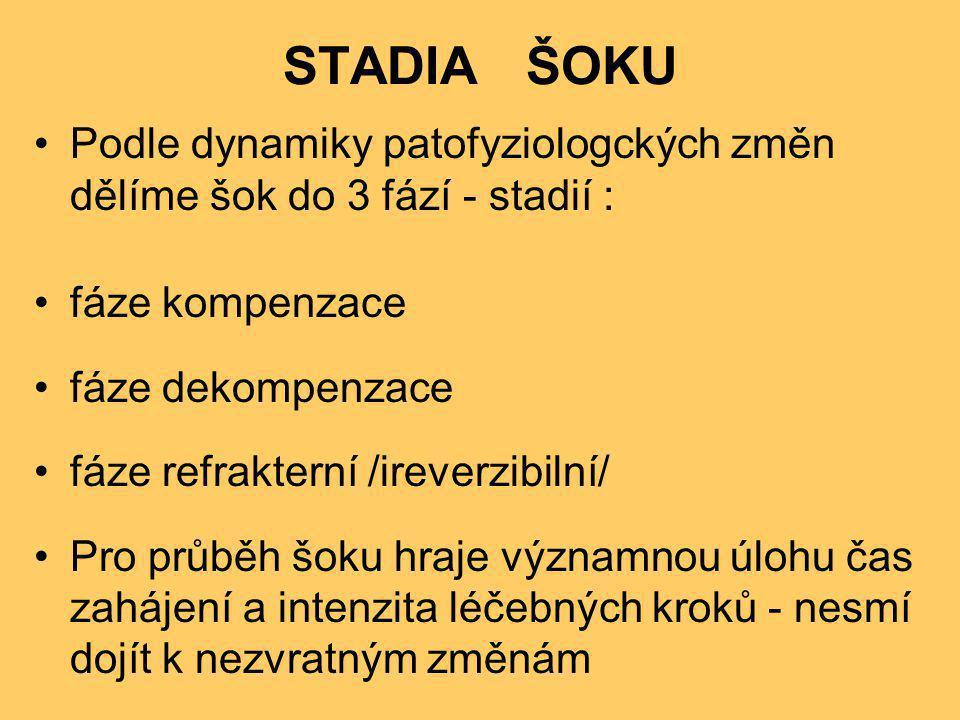 STADIA ŠOKU Podle dynamiky patofyziologckých změn dělíme šok do 3 fází - stadií : fáze kompenzace.