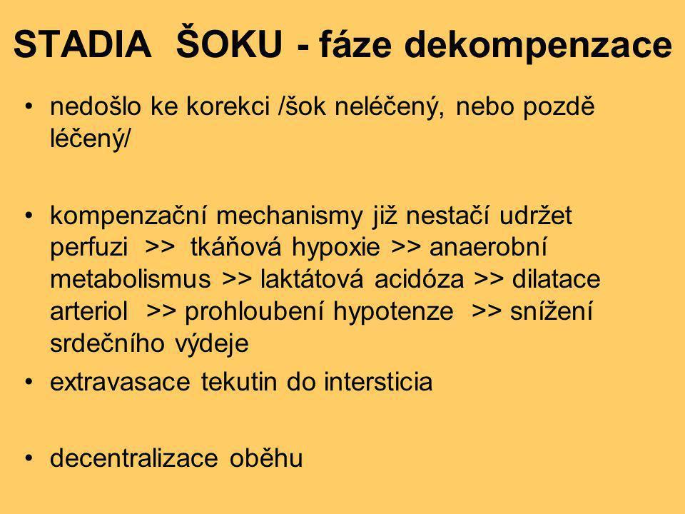 STADIA ŠOKU - fáze dekompenzace