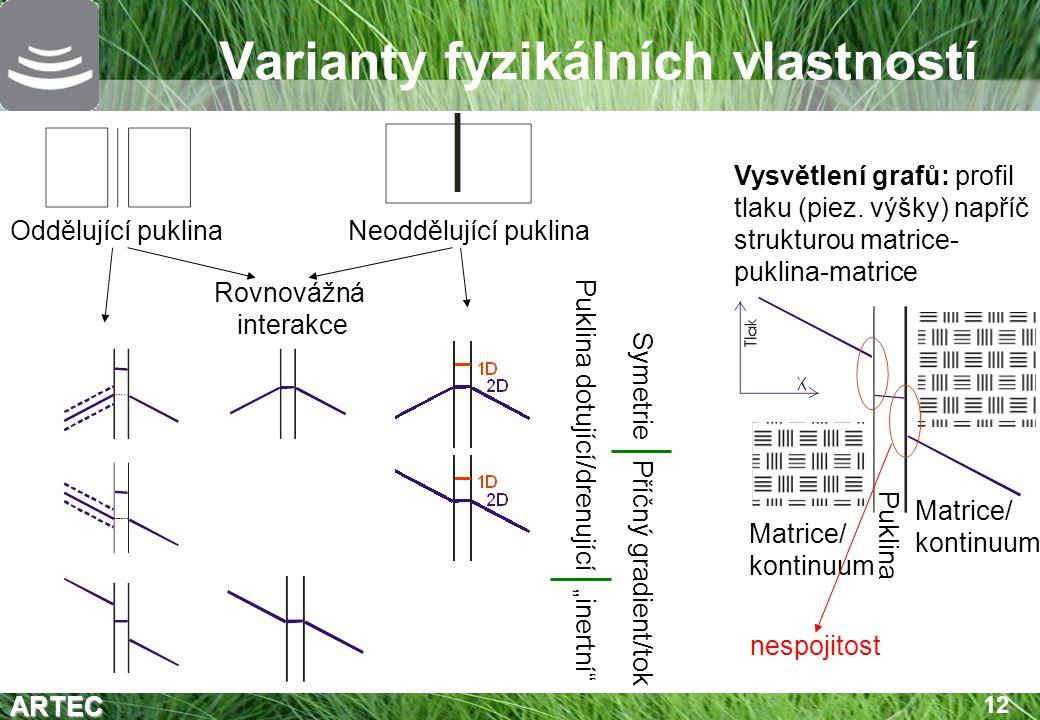 Varianty fyzikálních vlastností