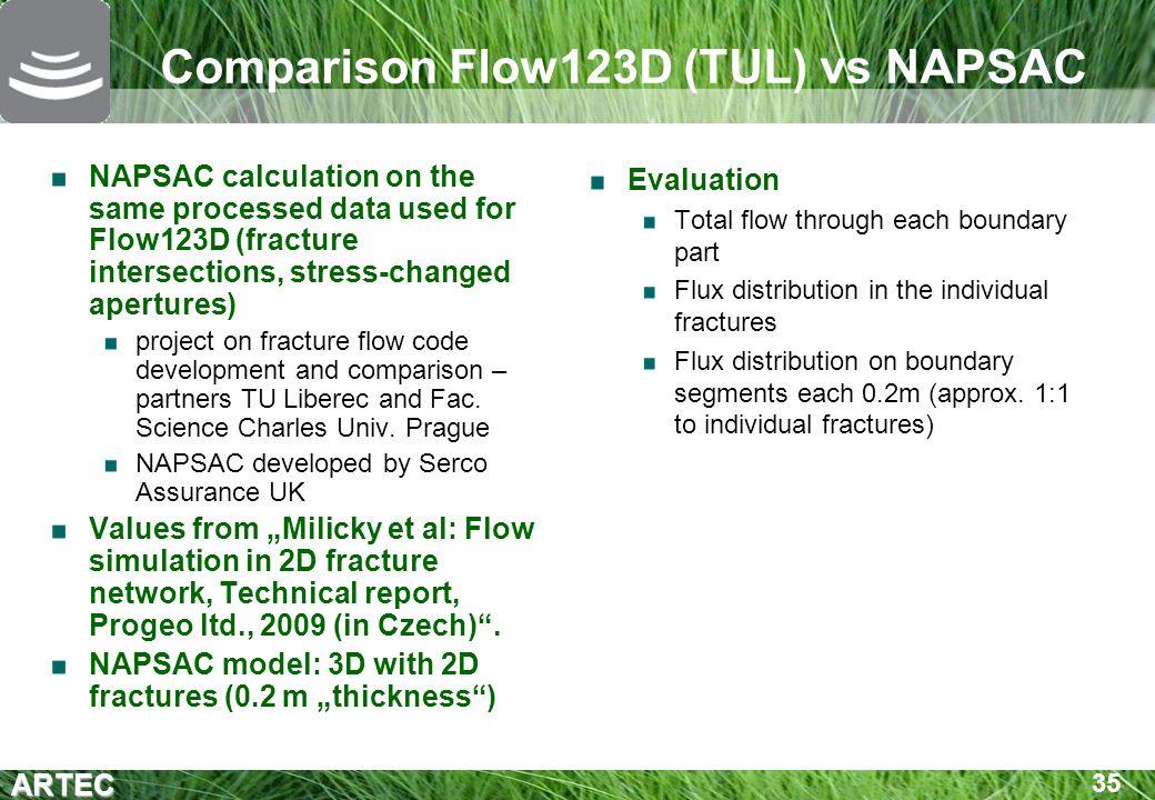 Comparison Flow123D (TUL) vs NAPSAC