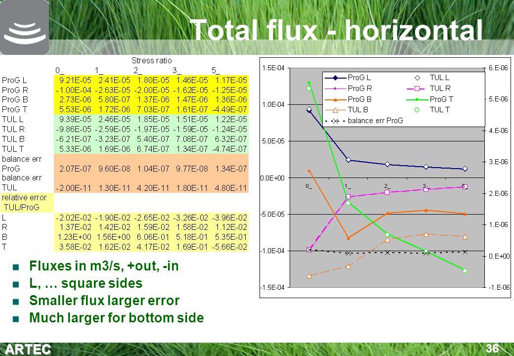 Total flux - horizontal