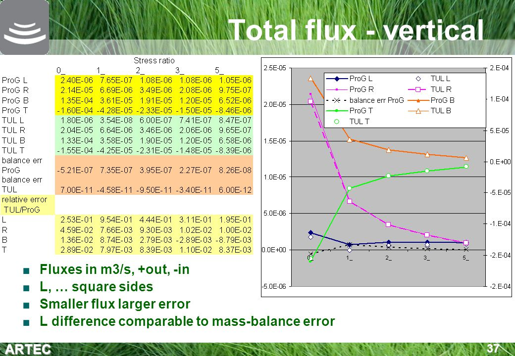 Total flux - vertical Fluxes in m3/s, +out, -in L, … square sides