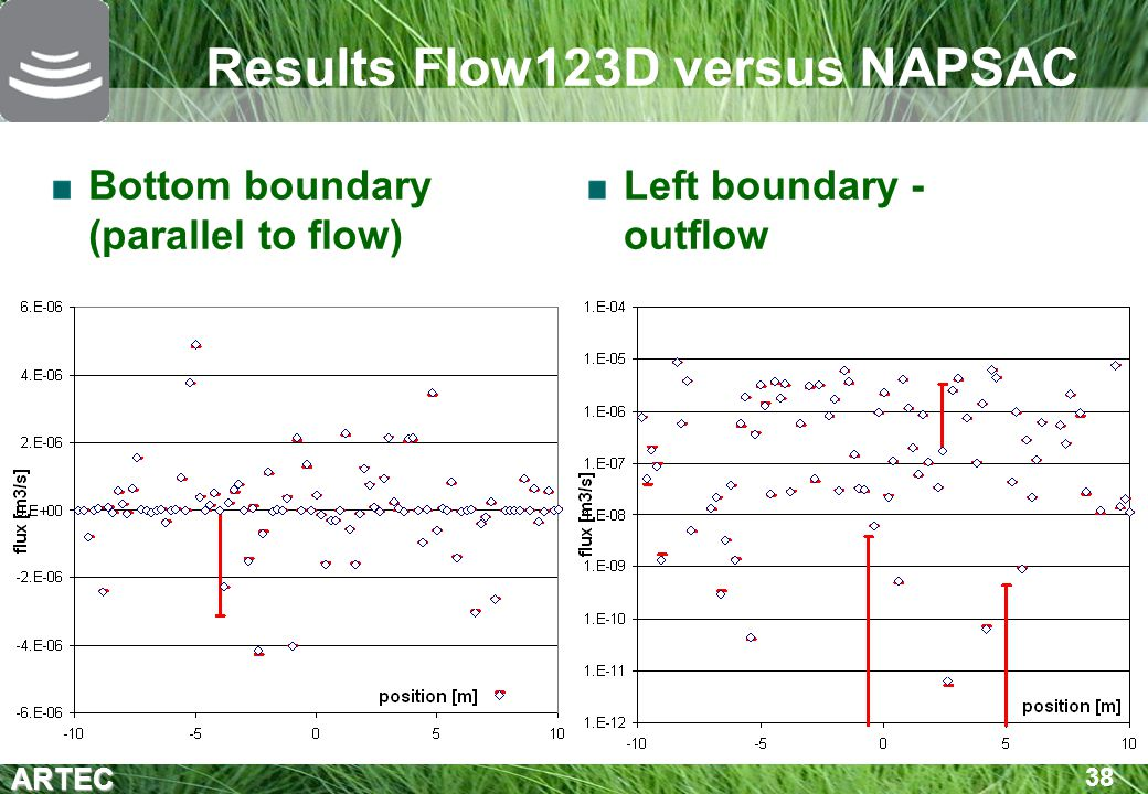 Results Flow123D versus NAPSAC