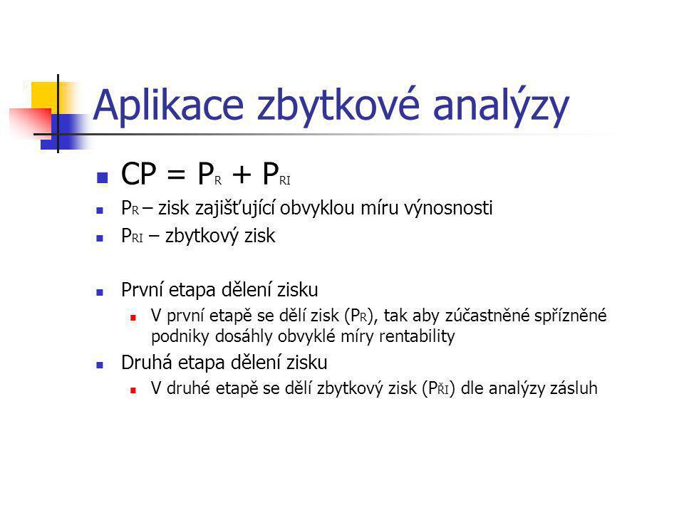 Aplikace zbytkové analýzy
