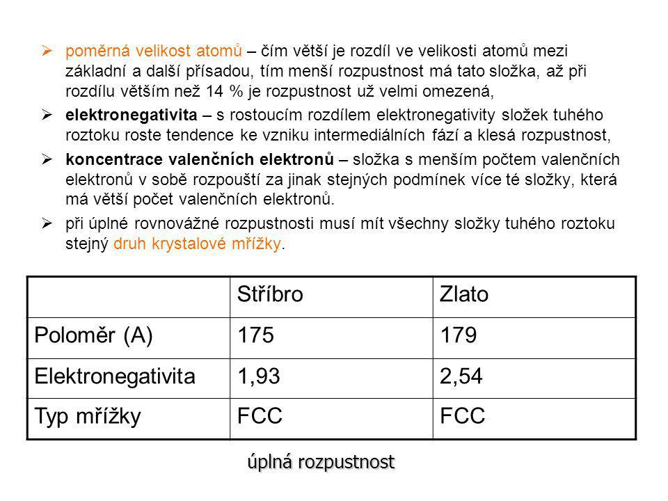 Stříbro Zlato Poloměr (A) 175 179 Elektronegativita 1,93 2,54