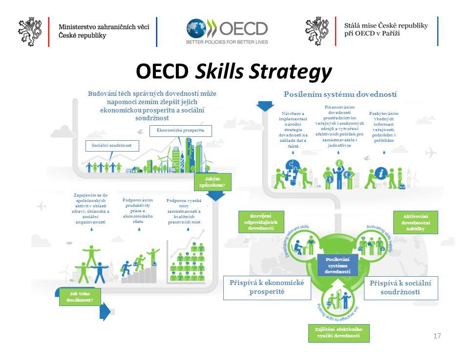 OECD Skills Strategy Budování těch správných dovedností může napomoci zemím zlepšit jejich ekonomickou prosperitu a sociální soudržnost.