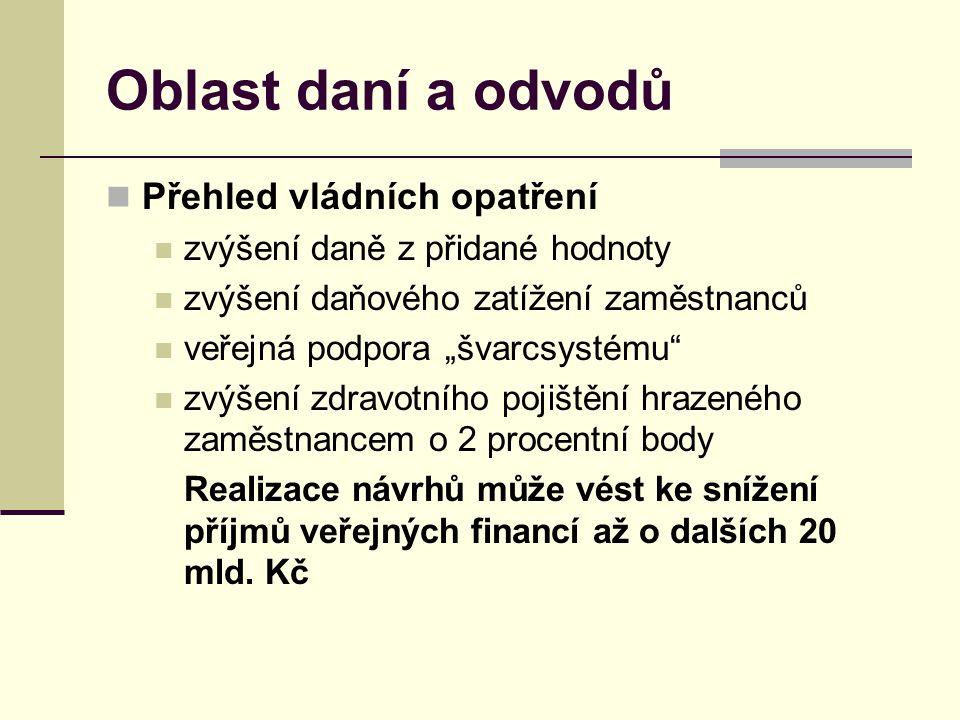 Oblast daní a odvodů Přehled vládních opatření