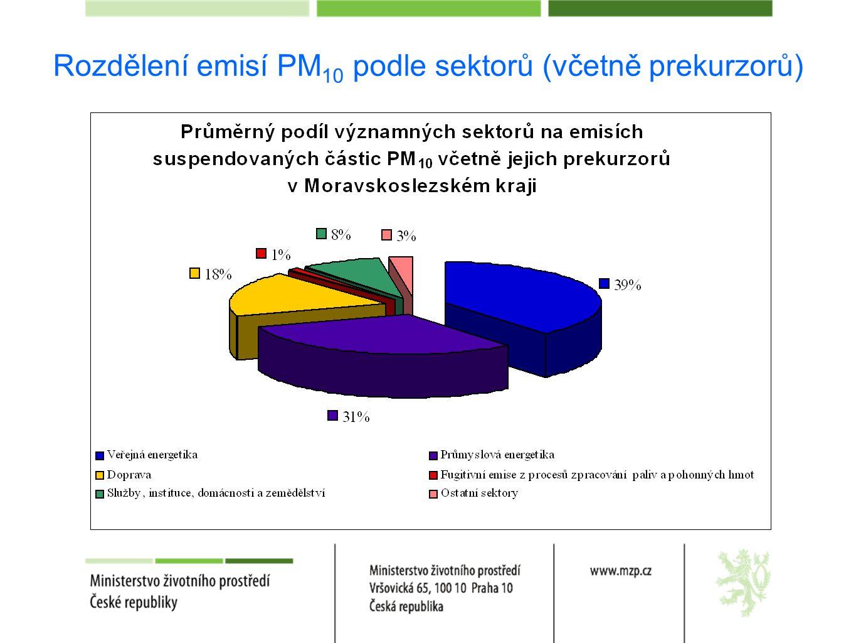Rozdělení emisí PM10 podle sektorů (včetně prekurzorů)