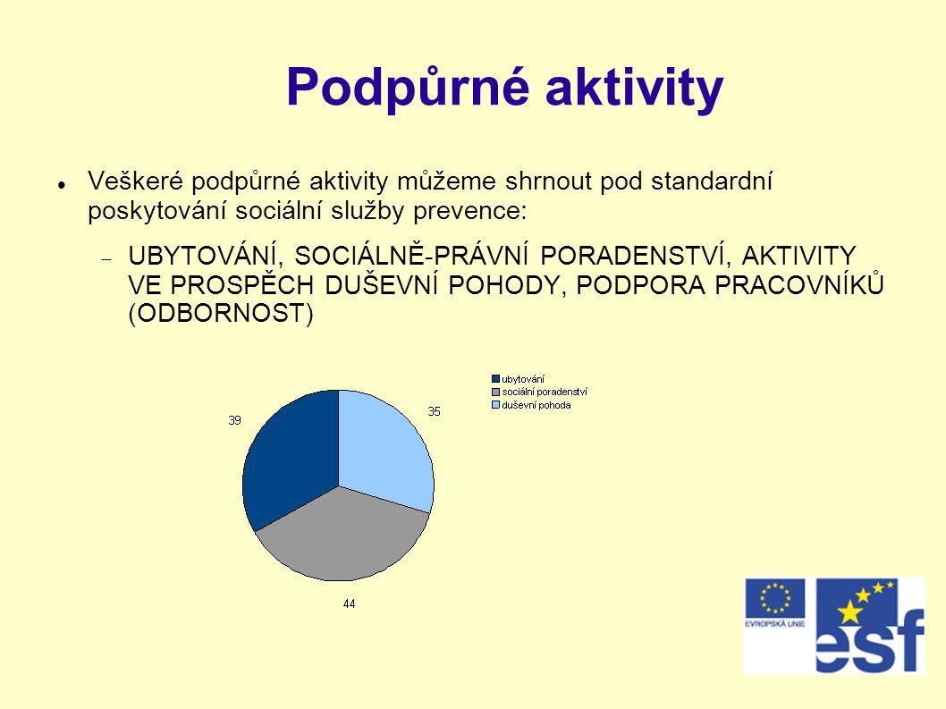 Podpůrné aktivity Veškeré podpůrné aktivity můžeme shrnout pod standardní poskytování sociální služby prevence:
