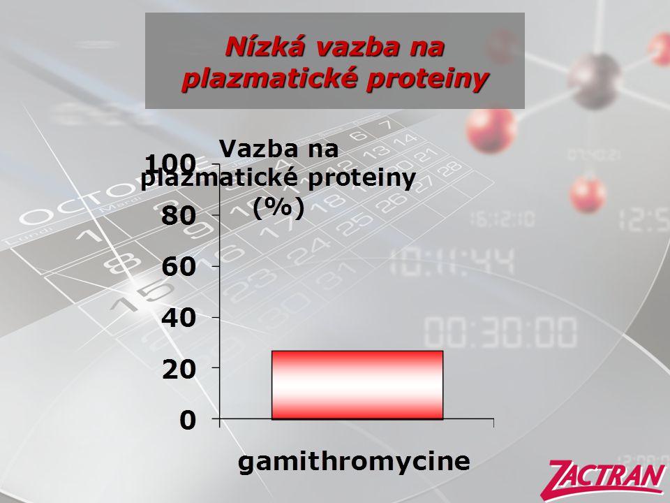 Nízká vazba na plazmatické proteiny