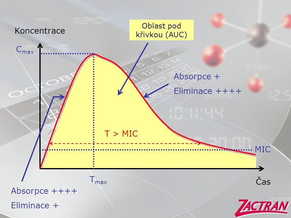Oblast pod křivkou (AUC)