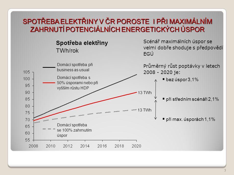 Česká republika využívá k výrobě elektřiny především uhlí, s dlouhodobým podílem na výrobě z více než 52%, druhým nejvýznamnějším zdrojem s podílem téměř 30% je jaderná energie