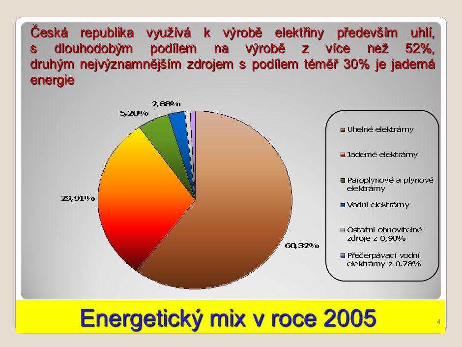 Obnova uhelných zdrojů