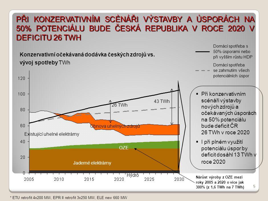 PRG-ZPD008-20041008-11373P1C PŘI OPTIMISTICKÉM SCÉNÁŘI VÝSTAVBY A ÚSPORÁCH NA 50% POTENCIÁLU BUDE V ROCE 2020 ČESKÁ REPUBLIKA V DEFICITU 15 TWH.