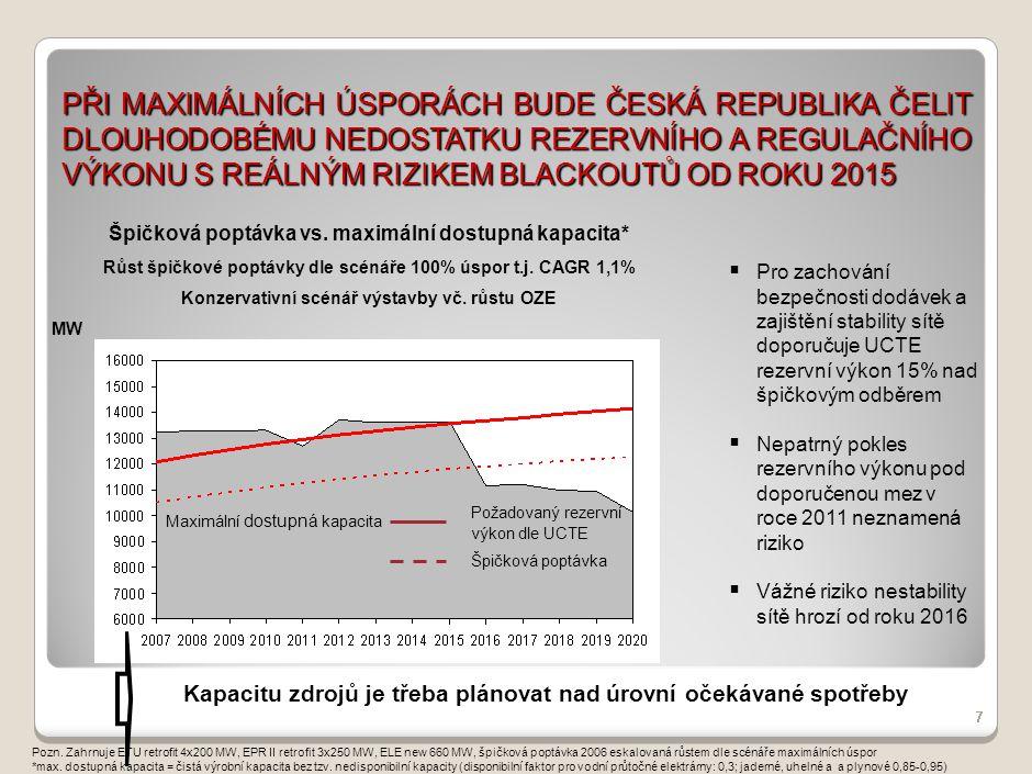 PŘI ÚSPORÁCH NA POLOVINĚ POTENCIÁLU BUDE ČESKÁ REPUBLIKA ČELIT DLOUHODOBÉMU NEDOSTATKU REZERVNÍHO A REGULAČNÍHO VÝKONU UŽ OD ROKU 2010