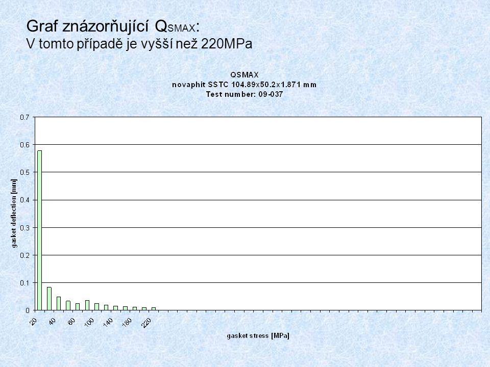 Graf znázorňující QSMAX: V tomto případě je vyšší než 220MPa