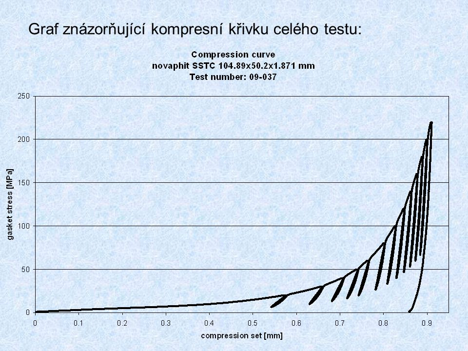 Graf znázorňující kompresní křivku celého testu: